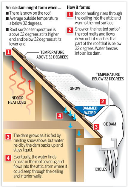 Ice Damming Diagram